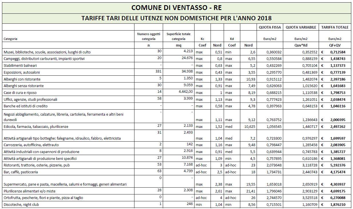 Tari comune di ventasso for Tari utenze non domestiche